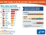 Read a blog post about the July 2016 edition of CDC Vital Signs, on motor vehicle injury prevention.