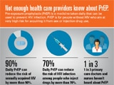 Read a blog post about the latest CDC Vital Signs on PrEP.