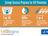 Read a blog post about the latest CDC Vital Signs on syringe services.