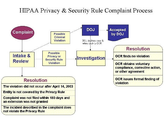 enforcement process hhs gov process flow diagram examples text description of hipaa privacy & security rules complaint process