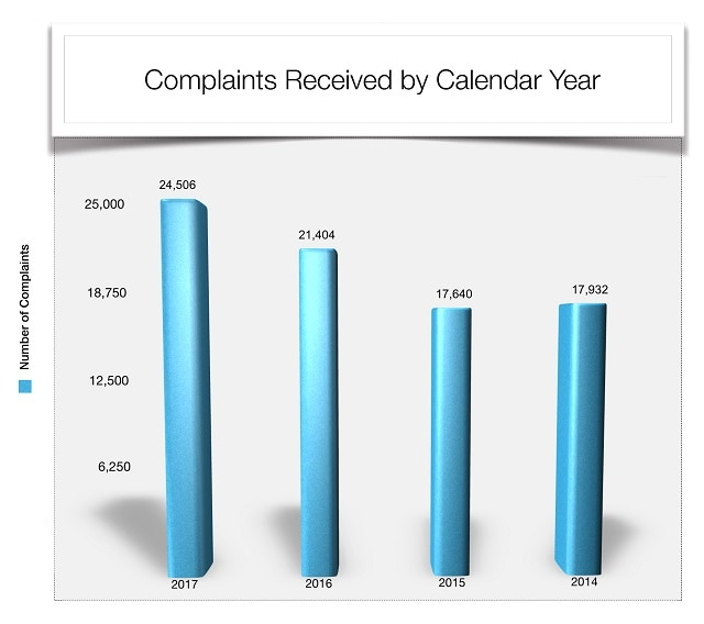 Complaints Received by Calendar Year 2013 - 2016