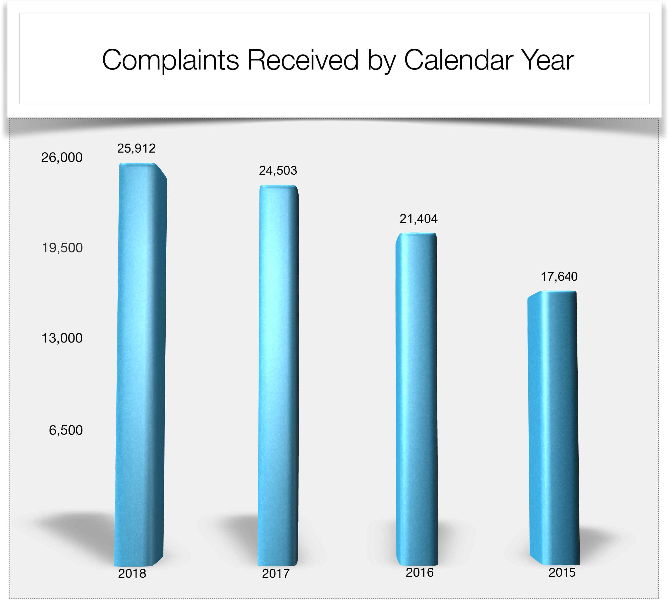 Complaints Received by Calendar Year 2015 - 2018