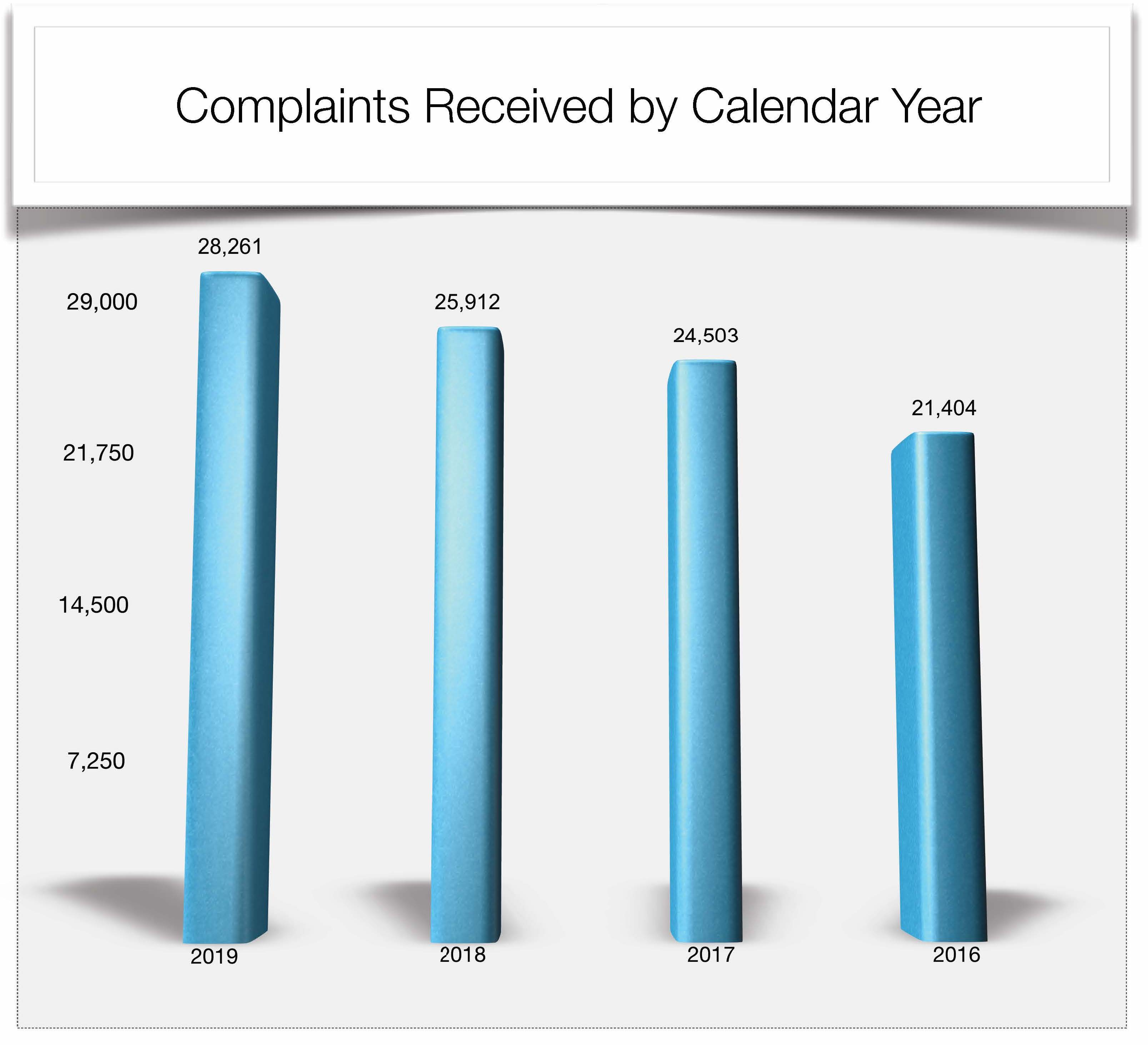 Complaints Received by Calendar Year 2016 - 2019