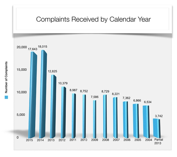 Complaints Received by Calendar Year