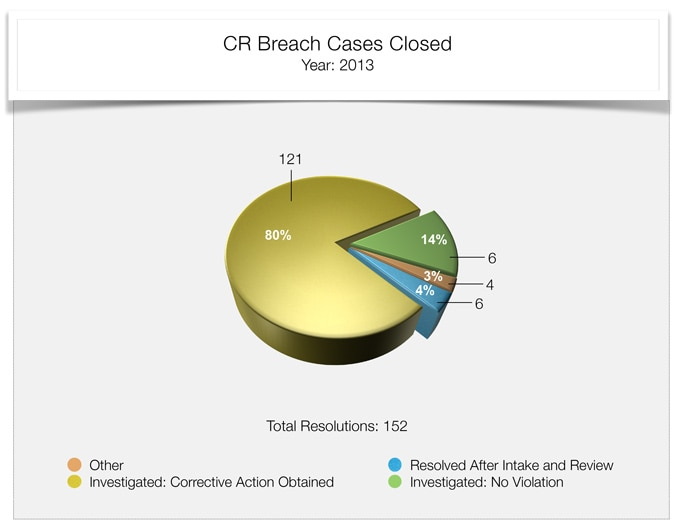 compliance review breach cases closed 2013