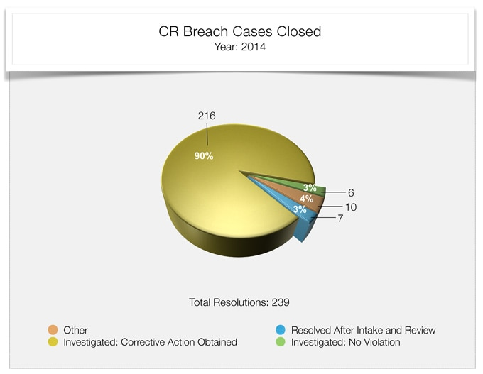 compliance review breach cases closed 2014