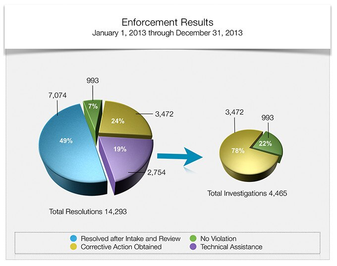Enforcement Results - January 1, 2013 through December 31, 2013 - Total Resolutions 14,293. Of the total resolutions, 49% were Resolved After Intake and Review, 7% were No Violation, 24% were Corrective Action Obtained and 19% were Technical Assistance.