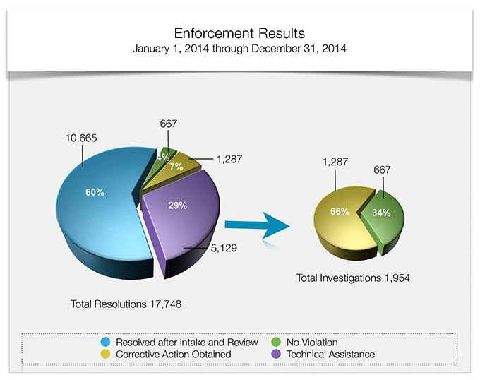 Enforcement Results - January 1, 2014 through December 31, 2014 - Total Resolutions 17,748. Of the total resolutions, 60% were Resolved After Intake and Review, 4% were No Violation, 7% were Corrective Action Obtained and 29% were Technical Assistance.