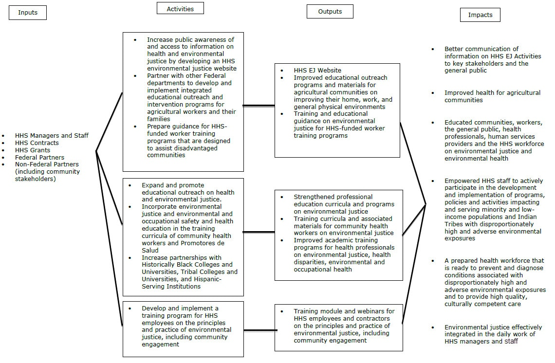 Education and Training  Logic Model