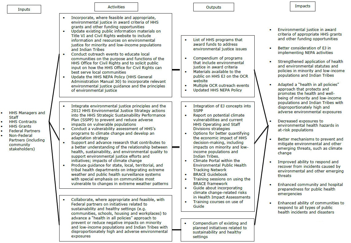 Policy Development and Dissemination Logic Model