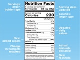 Read a blog post about the new FDA Nutrition Facts Label.