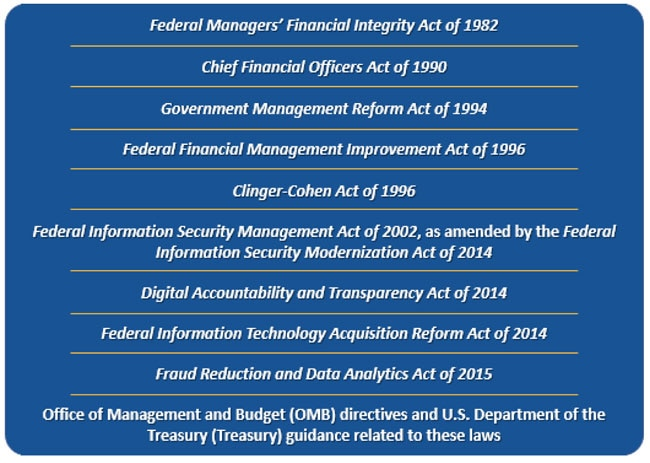 Federal Managers' Financial Integrity Act of 1982