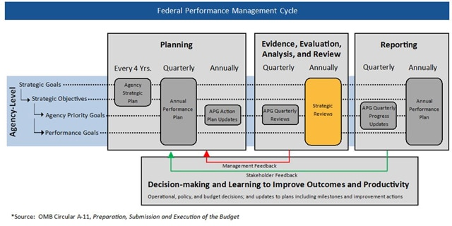 Federal Performance Life Cycle