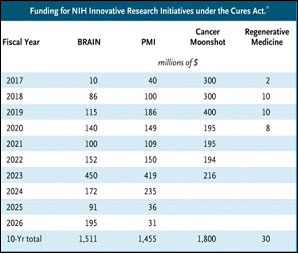 Funding for NIH Innovative Research Initiatives under the Cures Act