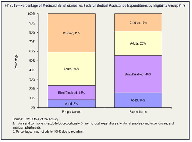 FY 2015—Percentage of Medicaid Beneficiaries vs. Federal Medical Assistance Expenditures by Eligibility Group