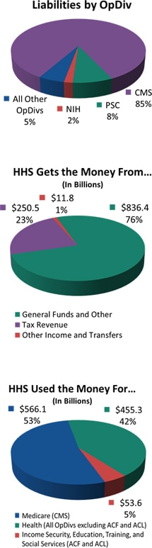 FY2016 HHS Liabilities.