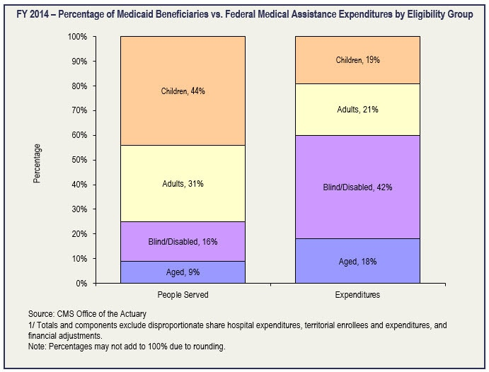 FY 2014 – Percentage of Medicaid Beneficiaries vs. Federal Medical Assistance Expenditures by Eligibility Group