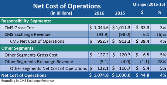 FY2016 Net Cost of Operations.