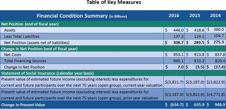 FY 2016 Key Measures.