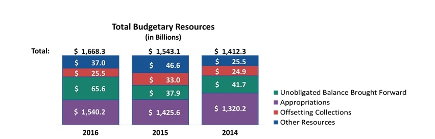 FY2016 Total Budgetary Resources.