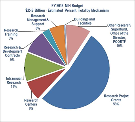 FY 2018 NIH Budget pie chart