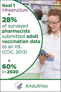 Goal 1 infrastructure - 28% of surveyed pharmacists submitted adult vaccination data to an IIS, (CDC, 2013). 60% in 2020.