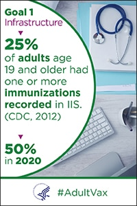 Goal 1 infrastructure - 25% of adults age 19 and older had one or more immunizations recorded in ISS (CDC, 2012). 50% in 2020.