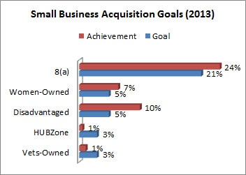 HHS Small Business Acquisition Goals for 2013 show that we exceeded our 8(a) goal by 3%, our Women-Owned businesses by 2% and Disadvantaged businesses by 5%. Our goals for HUBZone and Veteran-Owned business goals fell short.