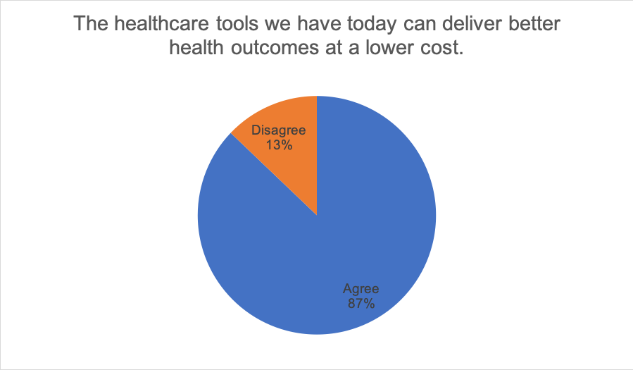 The healthcare tools we have today can deliver better health outcomes at a lower cost. 87% Agree, 13% Disagree