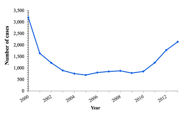Chart showing incidence of acute hepatitis C in the United States decreased from 2000-2005 but has been steadily increasing since 2010.