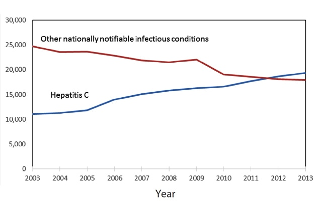 Chart showing nationally notable infectious diseases decreasing since 2003, but HCV has increased in that time