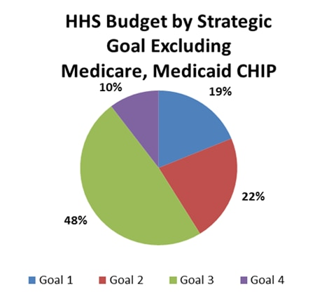HHS Budget by Strategic Goal Excluding Medicare, Medicaid, CHIP: Goal 1 - 19%, Goal 2 - 22%, Goal 3 - 48%, Goal 4 - 10%