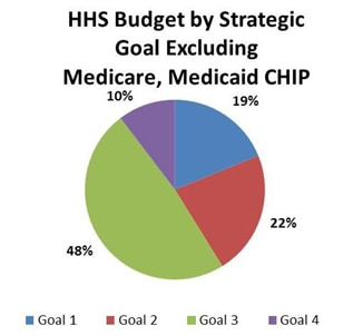 HHS Budget Excluding Medicare, Medicaid, CHIP