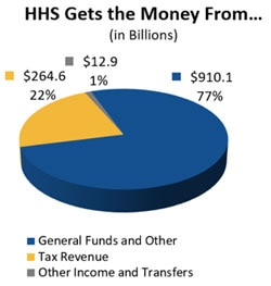 HHS Gets the Money From... (in Billions)