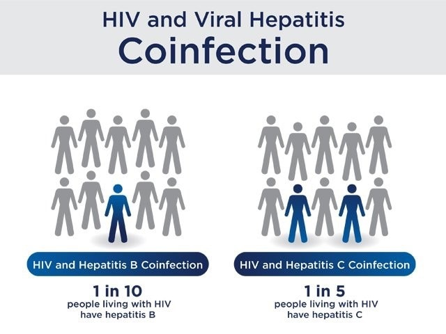 1 in 10 people living with HIV have hepatitis B. 1 in 5 people living with HIV have hepatitis C.