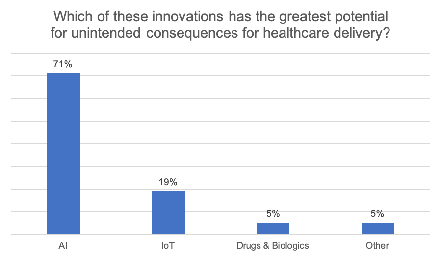 Which of these innovations has the greatest potential for unintended consequences for healthcare delivery? 71% AI, 19% IoT, 5% Drugs/Biologics, 5% Other