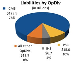 Liabilities by OpDIv