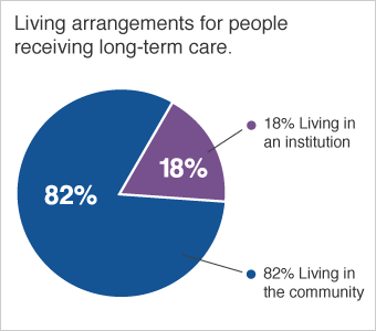 Chart showing living arrangements for people receiving long-term care. 18% are living in an institution. 82% are living in the community.