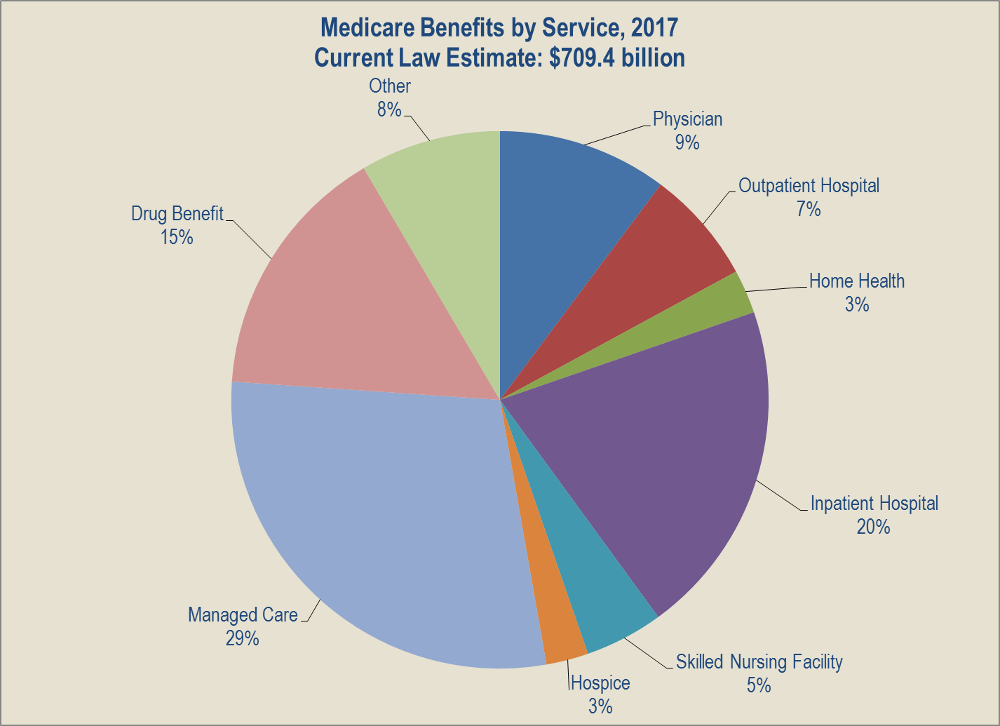 Medicare Benefits By Service 2017