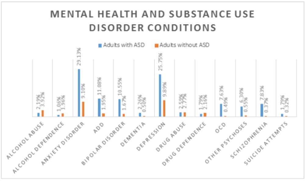 Chart of mental health and substance use disorder conditions comparing adults with ASD and without ASD.