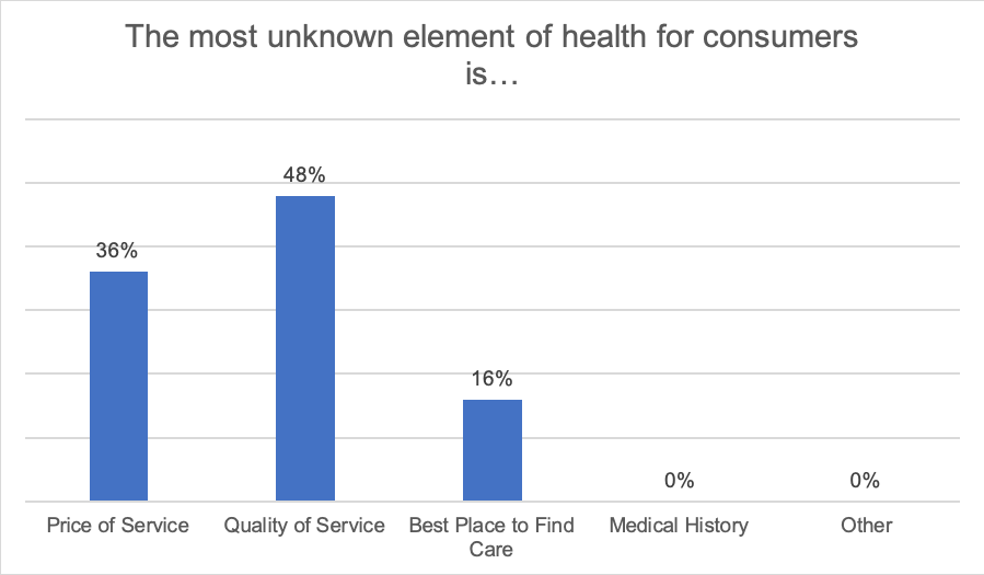 The most unknown element of health for consumers is… 36% Price of service, 48% Quality of service, 16% Best place to find care, 0% Medical history, 0% Other