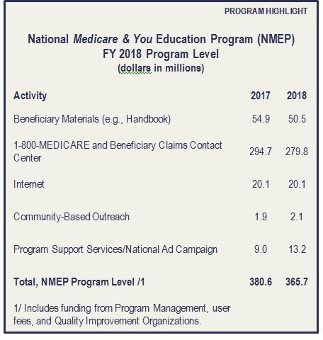 National Medicare & You Education Program (NMEP) FY 2018 Program Level.