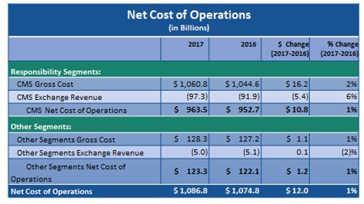 Net Cost of Operations.