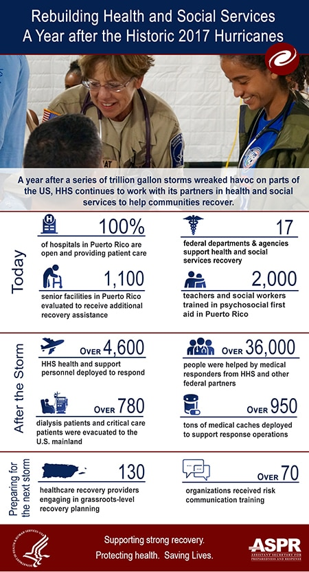 Rebuilding health and social services a year after the historic 2017 hurricanes. HHS continues to work with its partners in health and social services to help communities recover.