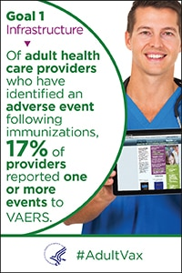 Goal 1 - Infrastructure - Of adult health care providers who have identified an adverse event following immunization, 17% of providers reported one or more events to VAERS. #Adult Vax