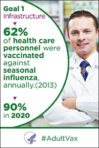 Goal 1 - Infrastructure - 62% of health care personnel were vaccinated annually against seasonal influenza in 2013. The goal is 90% in 2020. #Adult Vax