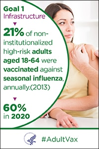 Goal 1 - Infrastructure - 21% of non-institutionalized high-risk adults aged 18–64 years were vaccinated annually against seasonal influenza in 2013. The goal is 60% in 2020. #Adult Vax