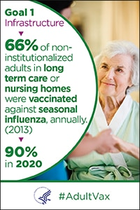 Goal 1 - Infrastructure - 66% of non-institutionalized adults in long-term care or nursing homes were vaccinated annually against seasonal influenza in 2013. The goal is 90% in 2020. #Adult Vax