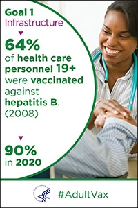 Goal 1 - Infrastructure - 64% of health care personnel aged 19 and older were vaccinated against hepatitis B in 2008. The goal is 90% in 2020. #Adult Vax