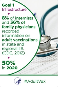 Goal 1 - Infrastructure - 8% of internists and 36% of family physicians recorded information on adult vaccinations in state or regional IIS in 2012 (CDC). The goal is 50% in 2020. #Adult Vax